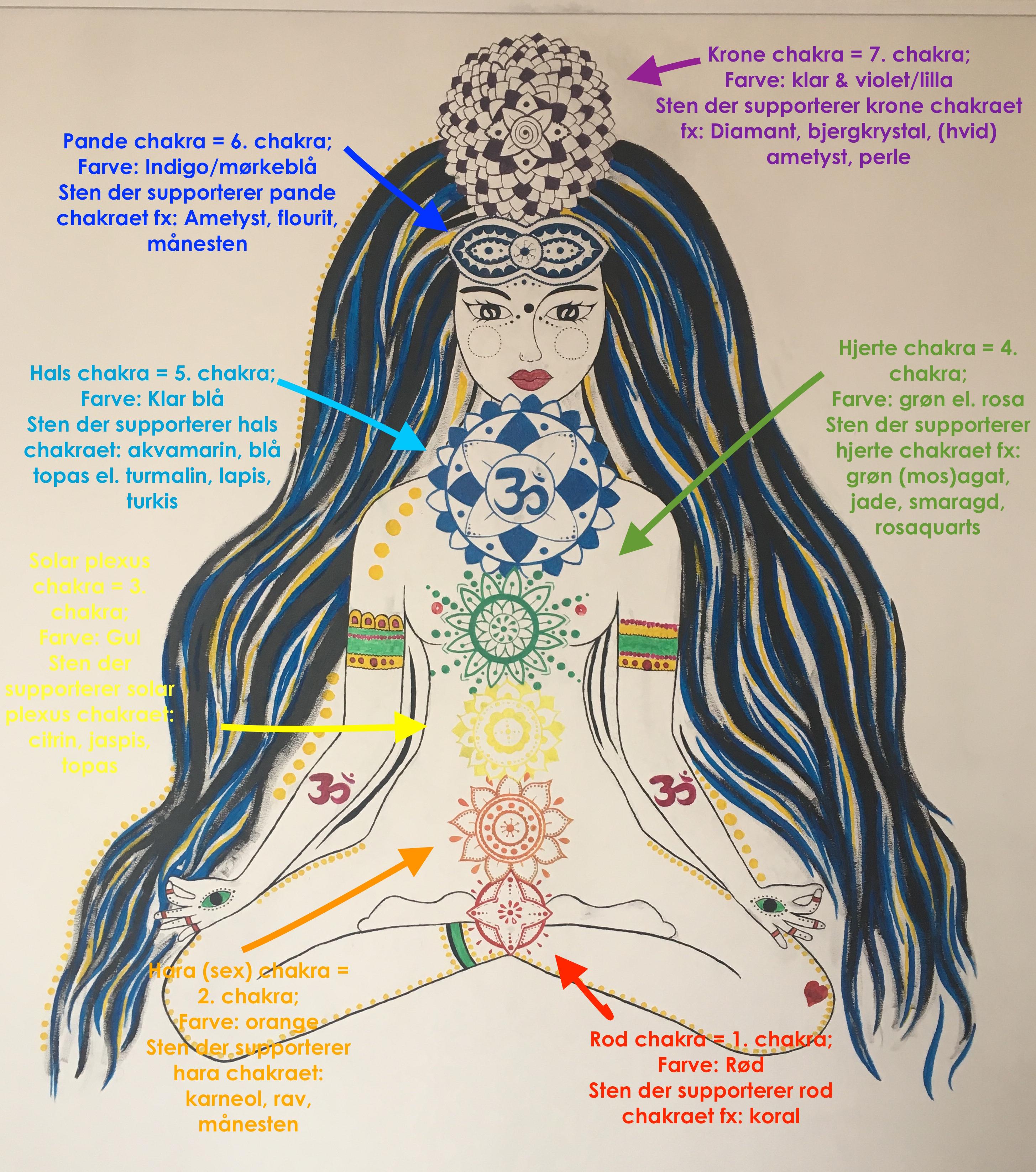 chakra farver og krystaller Pure Luxury